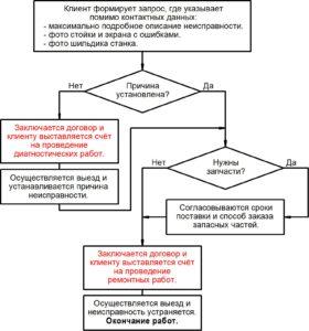 Диагностика станков и промышленного оборудования