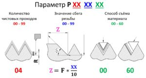 Цикл G76 параметр P